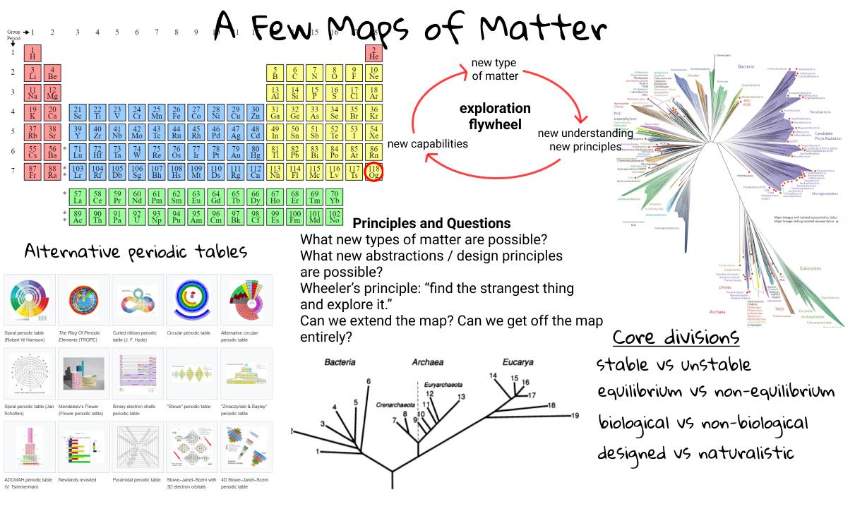 Maps of Matter